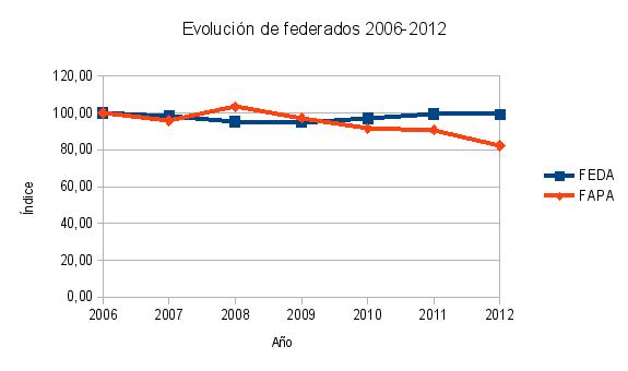federados0612